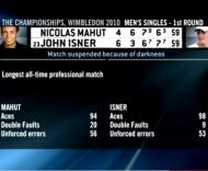 Wimbledon: Nicolas Mahut vs John Isner