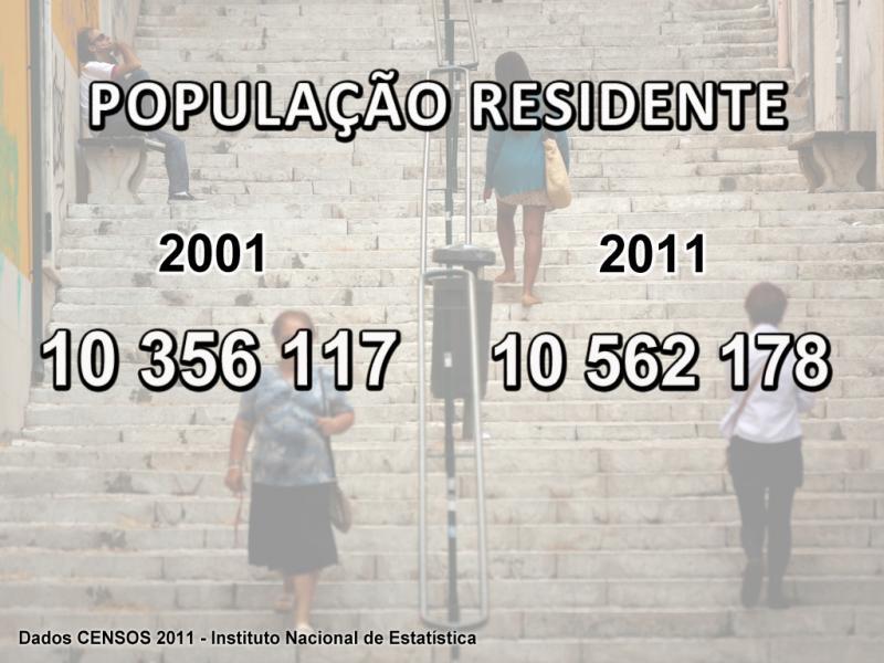 Censos 2011