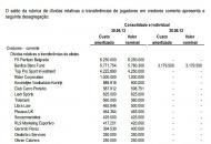 Contas do Benfica