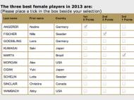 Boletim de voto de melhor jogadora do ano