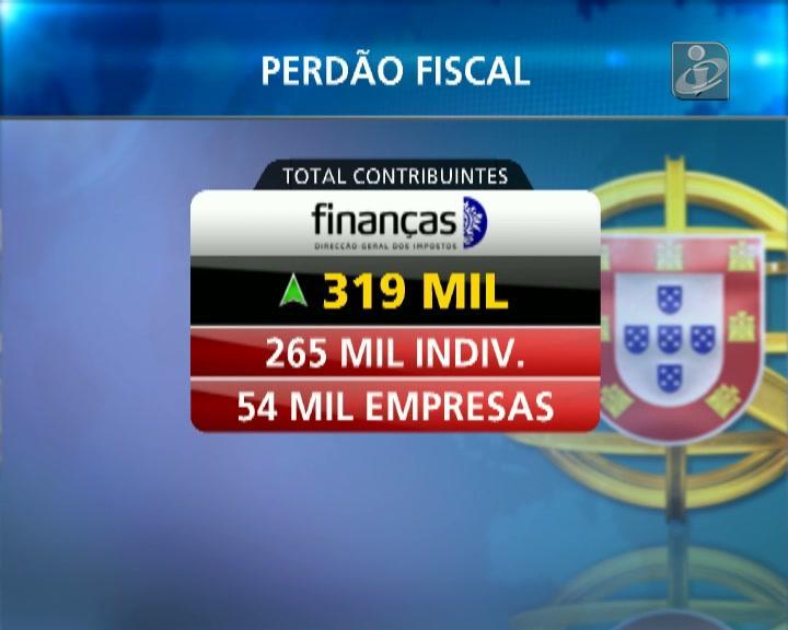 Governo encaixa 1253 milhões com perdão fiscal