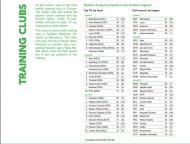 Clubes com mais jogadores da sua formação em Ligas de topo (www.football-observatory.com)