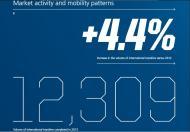 2013: 12.309 transferências registadas, mais 4,4 por cento que em 2012