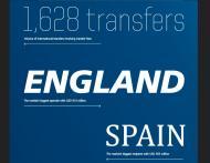 2013: só 1628 transferências envolveram dinheiro