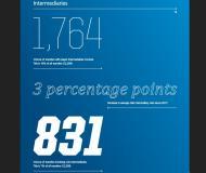 2013: número de transferências que envolveram intermediários