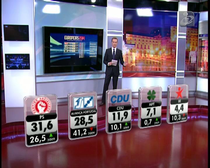 Resultados oficiais: PS vence Eleições Europeias