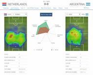 Robben-Messi (estatísticas da FIFA)