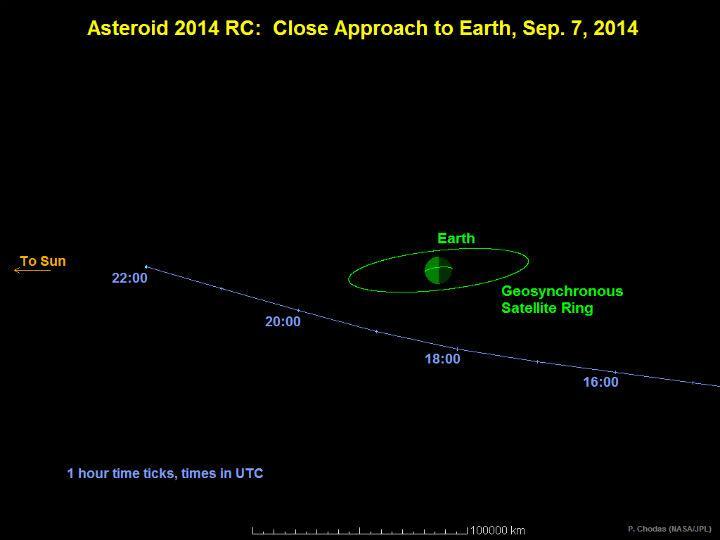 Asteróide vai passar muito próximo da Terra no próximo domingo (NASA)