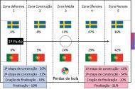 Play-off: análise do Suécia-Portugal