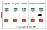 Play-off: análise ao Suécia-Portugal