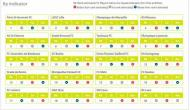 Previsão Observatório futebol/CIES: França