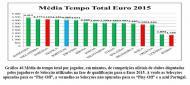 Gráfico 46 (Tese «Caminhos para o futuro do futebol português», Alexandre Manuel Correia da Silva)
