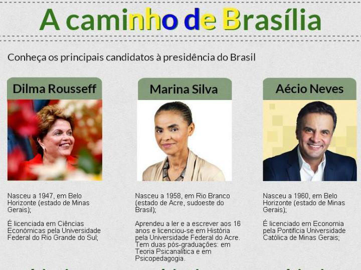 Principais candidatos às eleições no Brasil