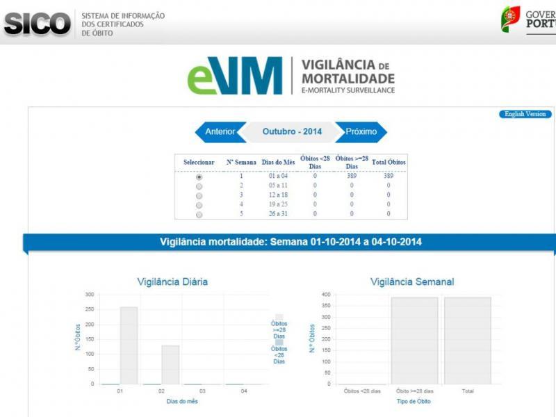 Sistema eVM – Vigilância de Mortalidade