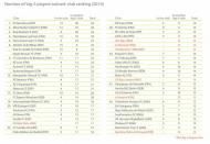 Jogadores treinados no clube nos Big 5: o ranking (dados Observatório de futebol do CIES)