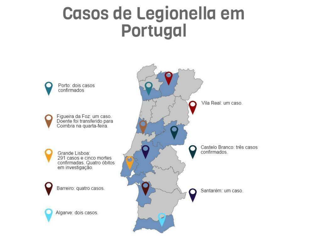 Legionella em Portugal