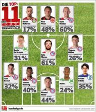 Onze ideal da Bundesliga