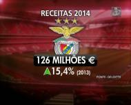 Benfica é o clube português com mais receitas