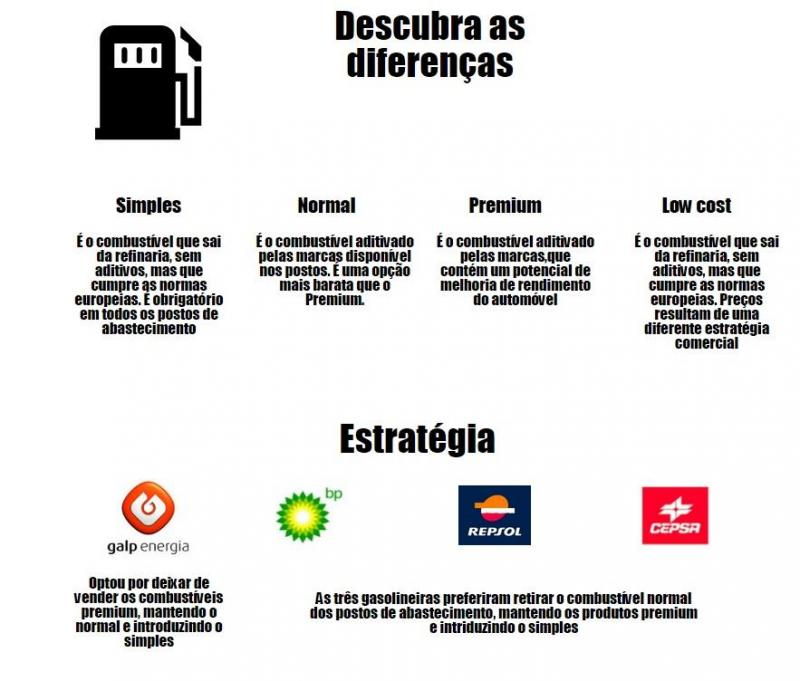 Combustíveis simples
