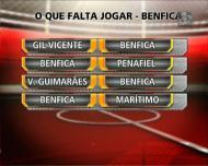 Onde está o maior risco para o Benfica?