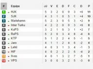 Classificação da Finlândia (fonte: soccerway.com)