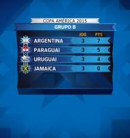 Copa América: jogos e classificações