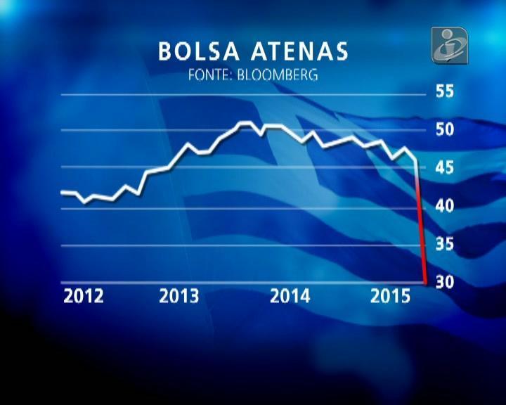 Bolsa grega afunda 23%, bancos caem 30%