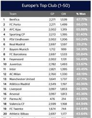 O ranking de equipas europeias da Skysports