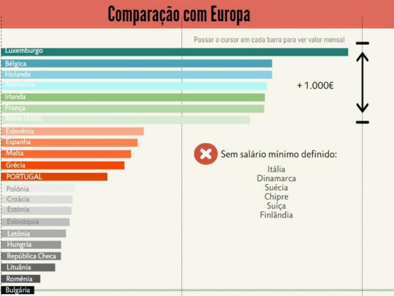 Salário mínimo: comparação europeia