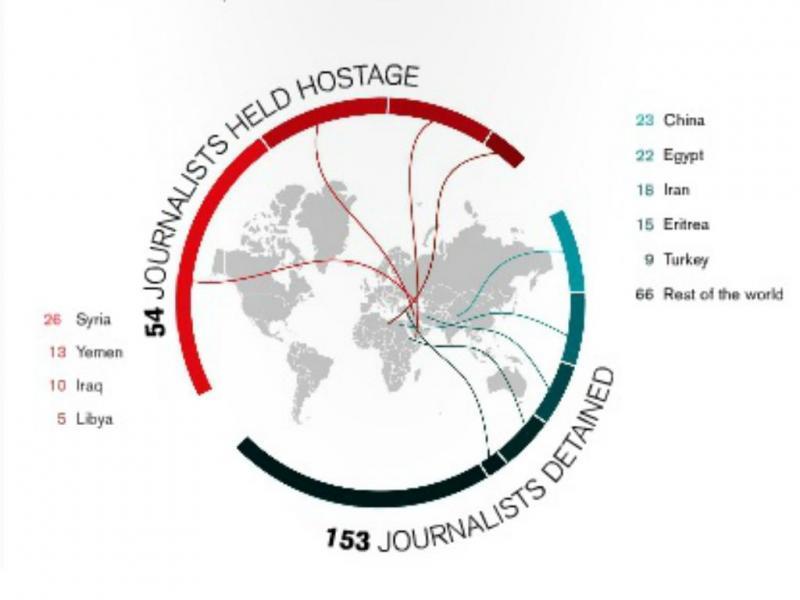 Jornalistas sequestrados [RSF]