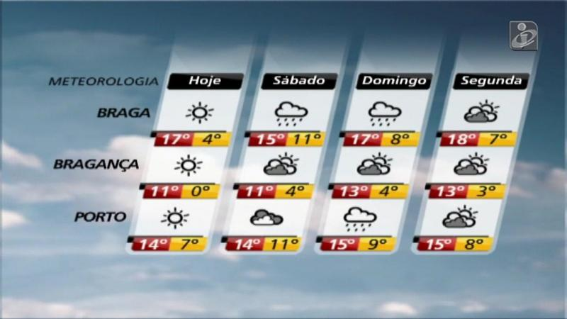 Veja como vai estar o tempo esta sexta-feira