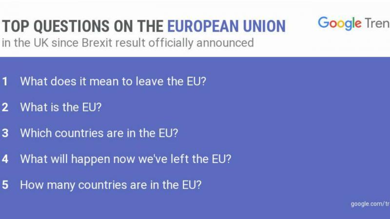 Google Tends mostra quais as perguntas feitas pelos britânicos após o Brexit