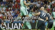 Ronaldo: os números para a História