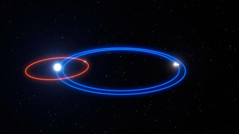 Descoberto planeta com três sóis: gráfico ilustra órbita do planeta HD 131399Ab (círculo vermelho) e órbitas das duas estrelas menores (círculos azuis)