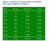 Big 5: quanto gastaram entre 2010 e 2016 (Dados CIES)