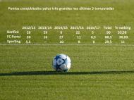 Grandes no Ranking UEFA