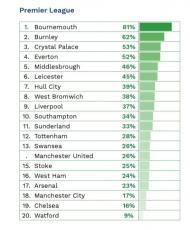 Jogadores nacionais nas grandes Ligas (fonte CIES)