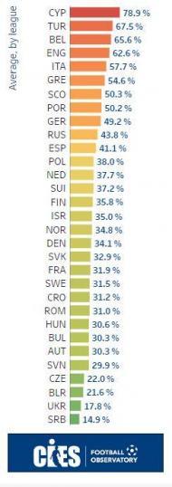 Atlas do futebol europeu (Dados CIES)