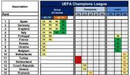 UEFA: as mudanças a partir de 2018