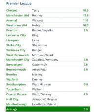 CIES: os jogadores referencia nas grandes Ligas