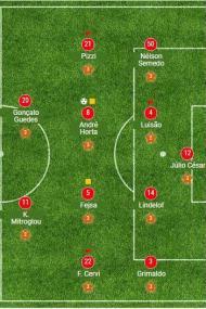 1ª jornada: Tondela-Benfica, 0-2