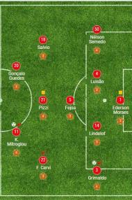 8ª jornada: Belenenses-Benfica, 0-2
