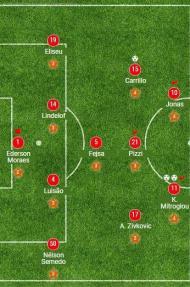 21ª jornada: Benfica-Arouca, 3-0