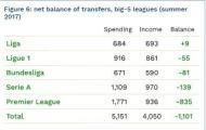 Balanço das cinco principais ligas.