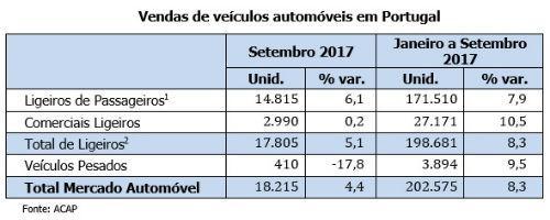 Vendas de veículos automóveis em Portugal