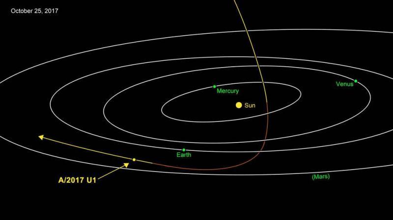 Corpo interstelar A/2017 U1