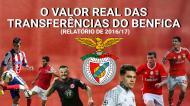 Relatório e Contas do Benfica