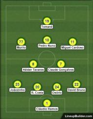 Onze provável do Tondela para Portimão (lineupbuilder)