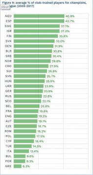 Jogadores formados pela Europa (Fonte: CIES)