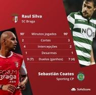 Raul Silva vs Coates (Sofa Score)